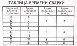 Сварка полипропиленовых труб в Михайловске